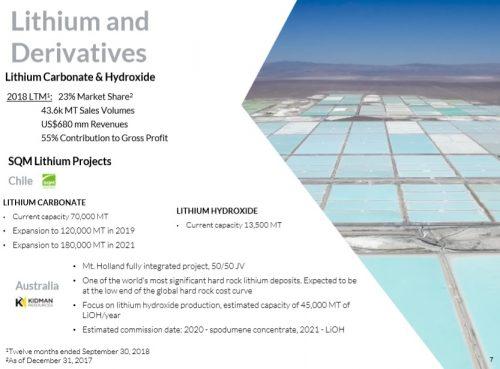 SQM Lithium