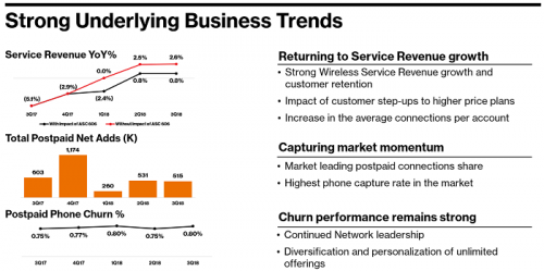 VZ Business Trends
