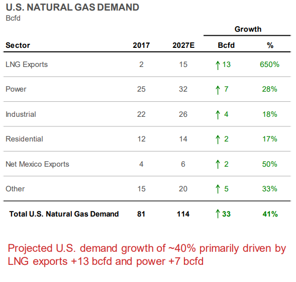 Natural Gas Demand
