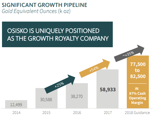 Osisko Growth
