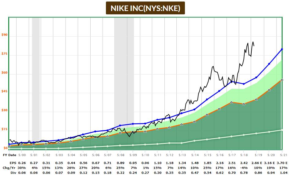 Nike Fast Graph 2019