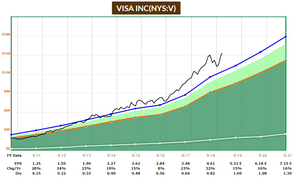 Visa Fast Graph March 2019