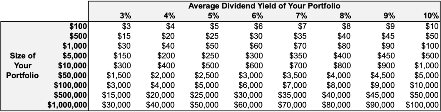 Average Dividends Yield of Your Portfolio