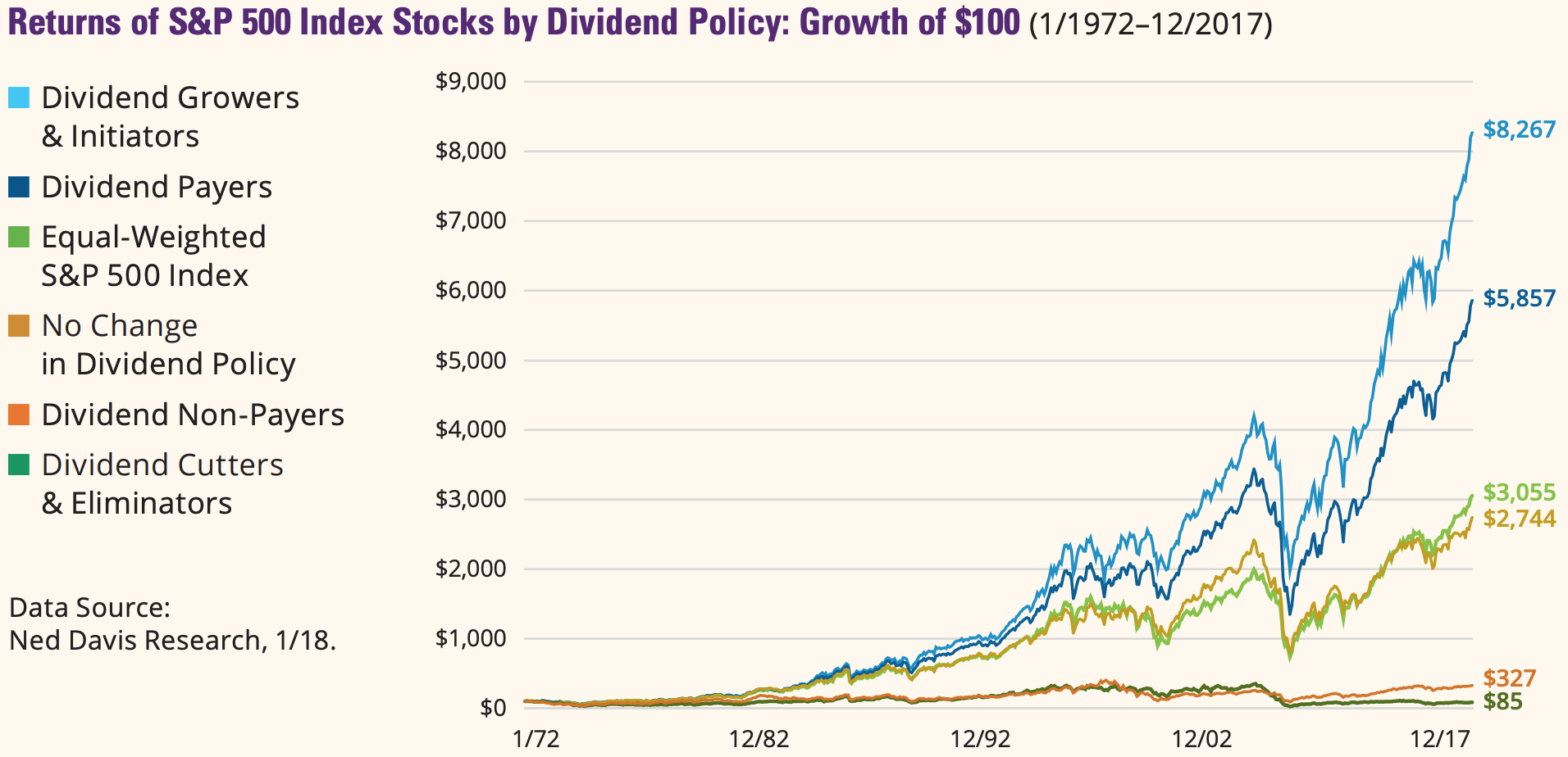 Returns of S&P Index Stocks by Dividends Policy