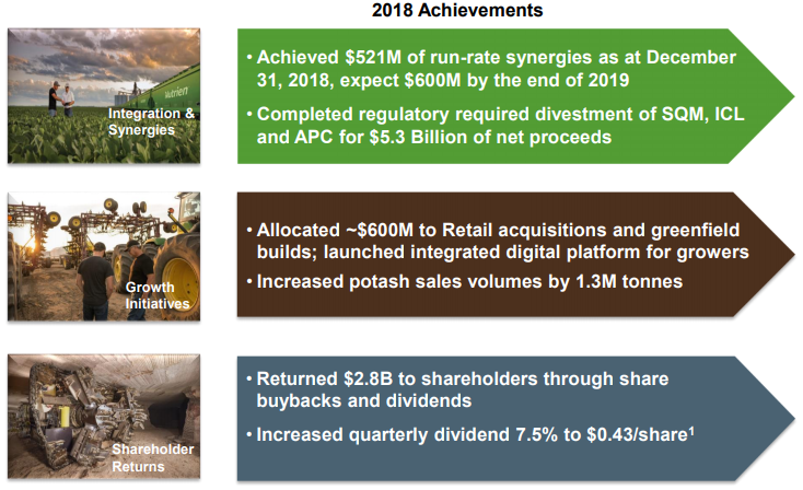 Nutrien 2018 Achievements