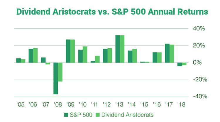 dividendo-aristocratas-vs-S & P500