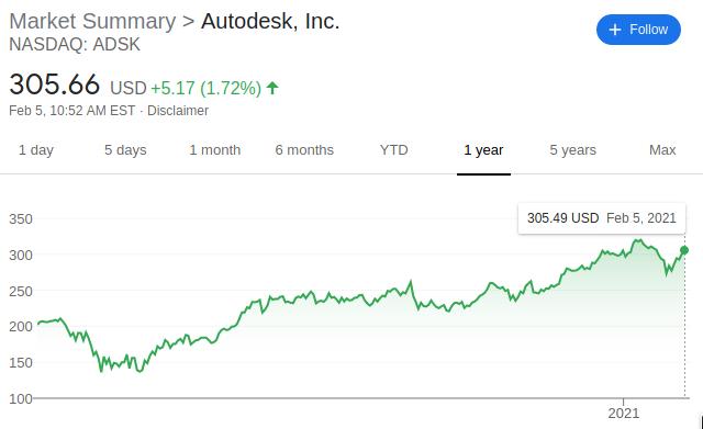 Estoque da Autodesk