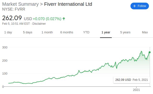 Fiverr Stock