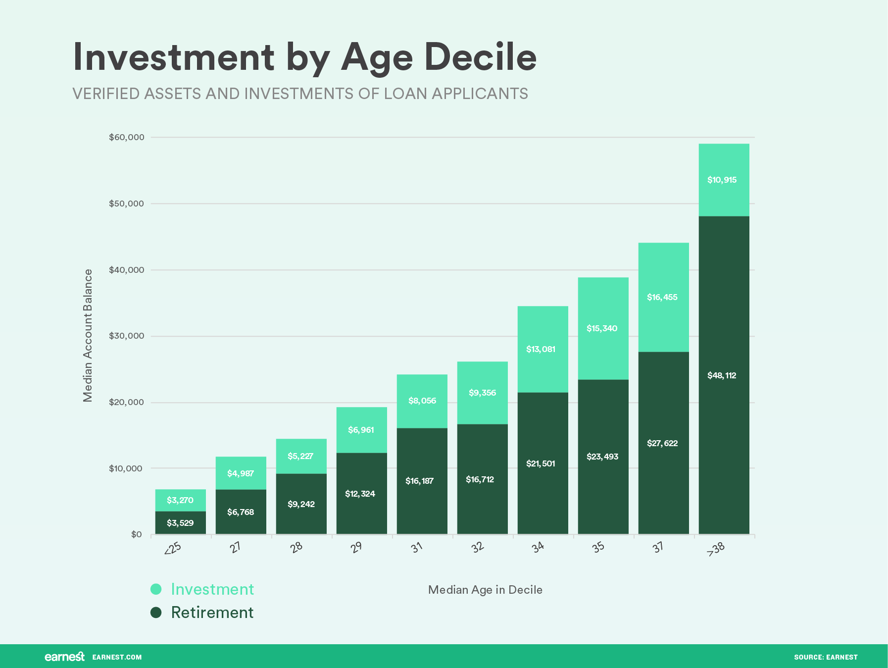 Investment-By-Age