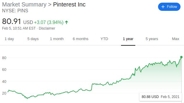 Pinterest Stock