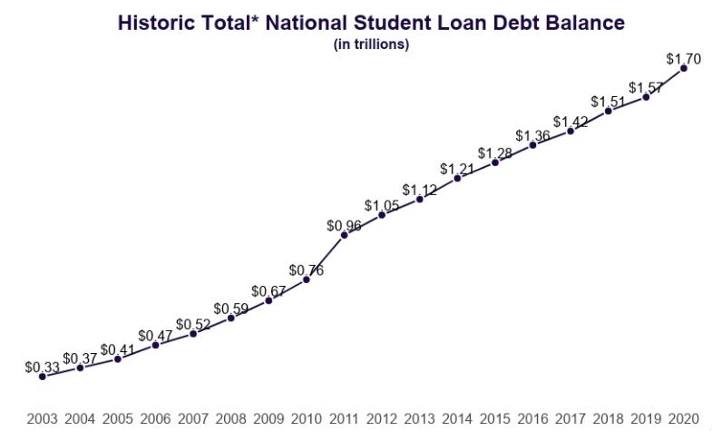 Student Loan Total