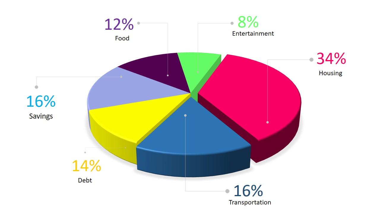 Budgeting Percentages