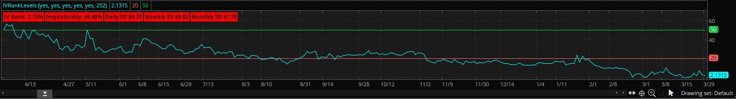 IV Rank Chart