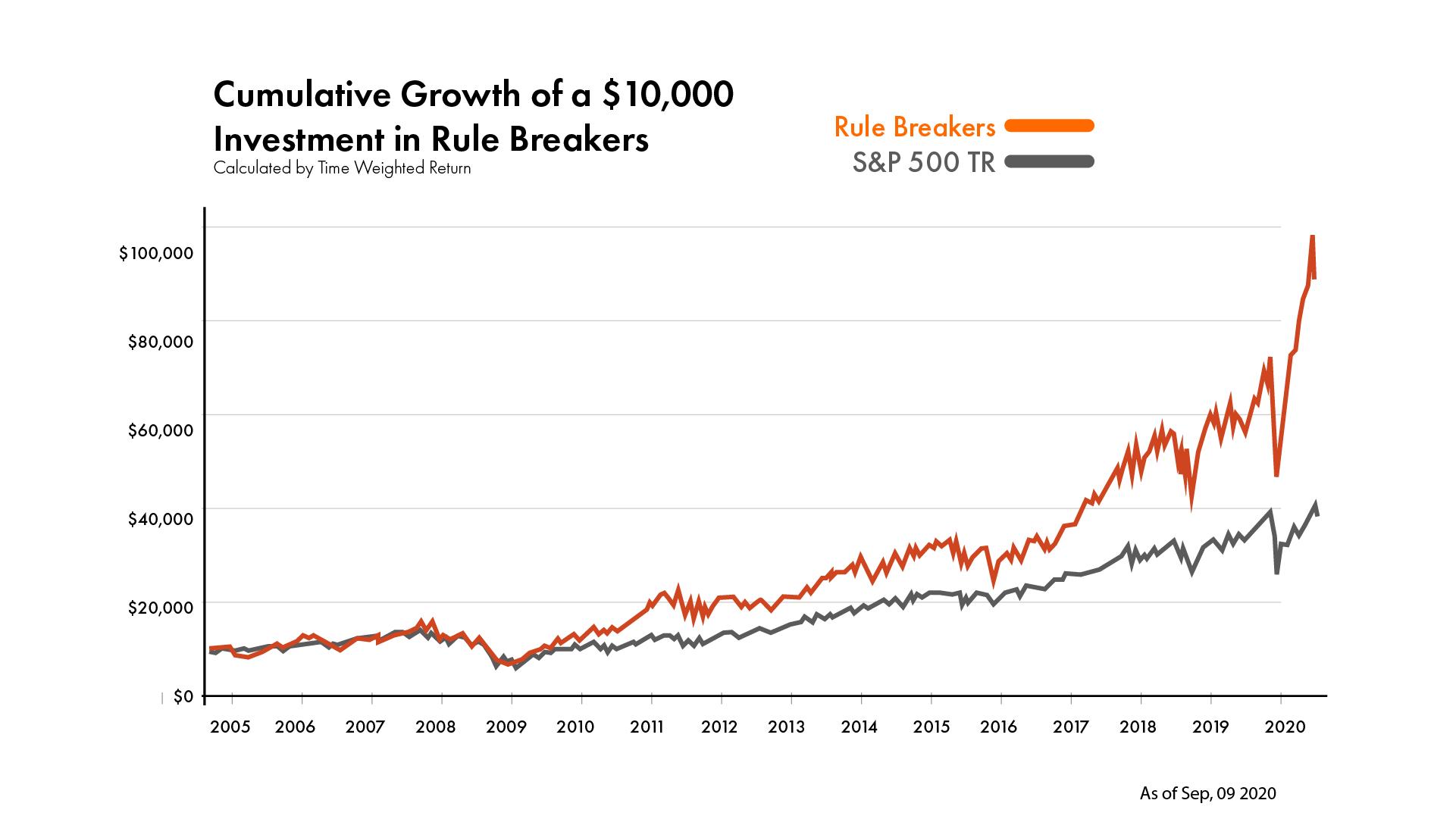Rule Breakers Peformance