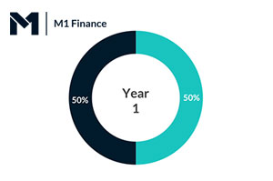 How M1 Finance Automatic Rebalancing Works