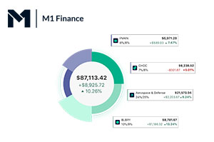 How Taxes Work with M1 Finance Investing