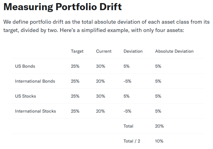 Betterment Measuring Portfolio Drift